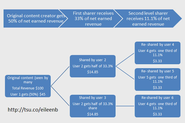 How to get the highest revenue from new social network Tsu