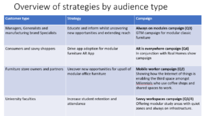 marketing campaigns and strategies eileen brown Amastra digital marketing