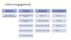 online engagement Eileen Brown digital marketing framework amastra
